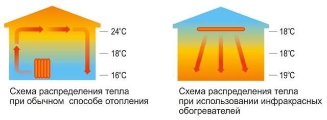 Красная лампа для курятника: какой ИК обогреватель выбрать, отзывы