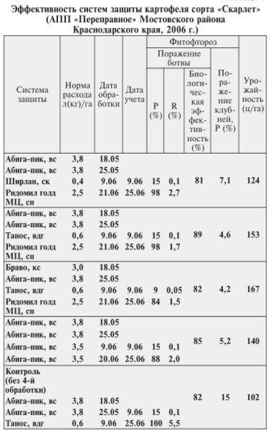 Фунгицид Абига-Пик: инструкция по применению, отзывы, состав, аналоги