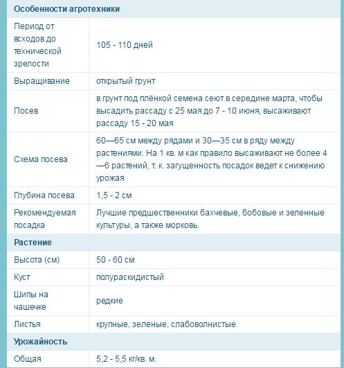 Баклажан Алмаз: отзывы, фото, описание, характеристика